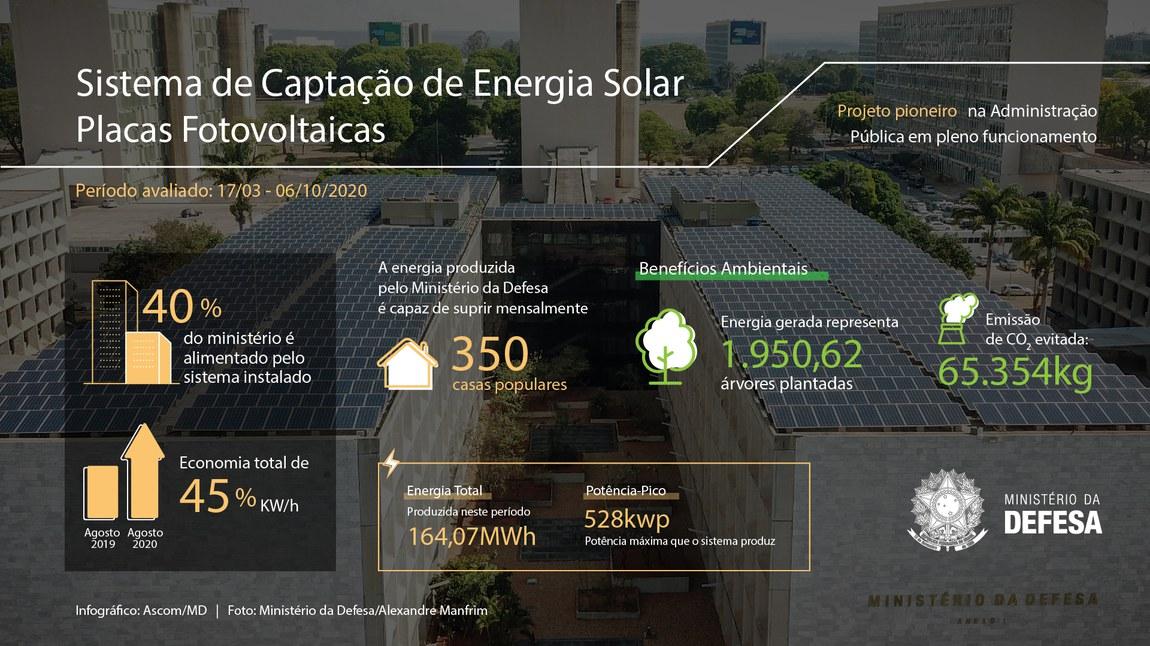 Ministério da Defesa inaugura primeira usina solar fotovoltaica da Esplanada dos Ministérios